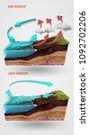 sea and land breeze    Shutterstock . vector #1092702206