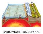 plate tectonics  tectonic... | Shutterstock . vector #1096195778