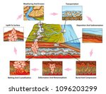 the rock cycle  the time... | Shutterstock . vector #1096203299
