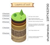 soil layers. soil is a mixture... | Shutterstock .eps vector #1097432930