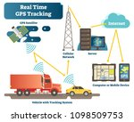 real time gps tracking system... | Shutterstock .eps vector #1098509753
