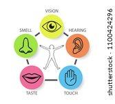 icon set of five human senses ... | Shutterstock .eps vector #1100424296