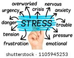 stress word cloud or tag cloud... | Shutterstock . vector #1105945253