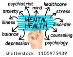 mental health word cloud or tag ... | Shutterstock . vector #1105975439