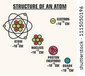 Vector Scientific Icon...