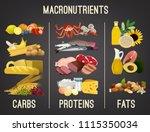 main food groups  ... | Shutterstock .eps vector #1115350034