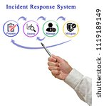 incident response system | Shutterstock . vector #1119189149