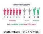 net promoter score formula for... | Shutterstock .eps vector #1125725903