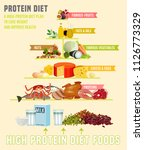 high protein diet vertical... | Shutterstock .eps vector #1126773329