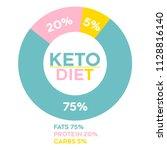 ketogenic circle keto diet... | Shutterstock .eps vector #1128816140