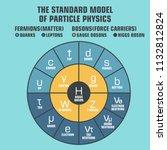 Vector Scientific Icon Standar...