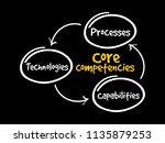 core competencies mind map... | Shutterstock .eps vector #1135879253