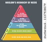 vector psychology icon maslow... | Shutterstock .eps vector #1137928079