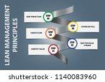 lean management principles on a ... | Shutterstock .eps vector #1140083960