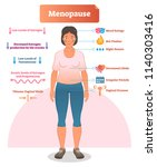 menopause labeled vector... | Shutterstock .eps vector #1140303416