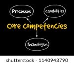 core competencies mind map... | Shutterstock .eps vector #1140943790