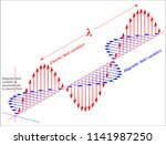An Electromagnetic Wave...