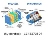 fuel cell and dc generator... | Shutterstock .eps vector #1143273509
