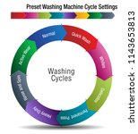 an image of a preset washing... | Shutterstock .eps vector #1143653813