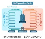 refrigeration cycle vector... | Shutterstock .eps vector #1144289240