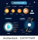 neutron stars vector...   Shutterstock .eps vector #1147477649
