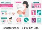 mastitis  breastfeed  medical... | Shutterstock .eps vector #1149124286
