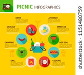 picnic concept infographics.... | Shutterstock .eps vector #1151480759