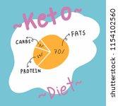 ketogenic diet egg pie diagram... | Shutterstock .eps vector #1154102560