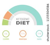 ketogenic diet macros diagram ... | Shutterstock .eps vector #1155504586