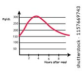blood sugar level not under...   Shutterstock .eps vector #1157669743