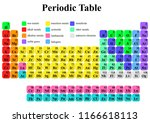 vector design of periodic table   Shutterstock .eps vector #1166618113