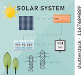 solar off grid system for self... | Shutterstock .eps vector #1167684889