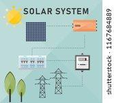 solar off grid system for self... | Shutterstock .eps vector #1167684889