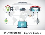 how dropshipping works. direct... | Shutterstock .eps vector #1170811339