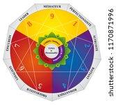 enneagram  personality types... | Shutterstock .eps vector #1170871996