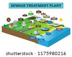 sewage treatment plant... | Shutterstock .eps vector #1175980216