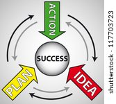 idea  plan  action words... | Shutterstock .eps vector #117703723