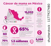 the numbers of breast cancer in ... | Shutterstock .eps vector #1177927480