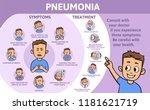 pneumonia symptoms and... | Shutterstock .eps vector #1181621719