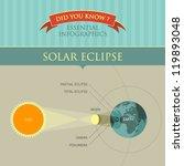 vector infographic   solar... | Shutterstock .eps vector #119893048