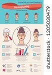 vector illustration set with...   Shutterstock .eps vector #1205030479