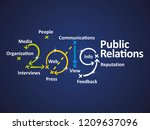 Public Relations 2019 Word...