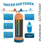 Water Softener Vector...