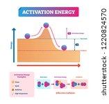 activation energy vector... | Shutterstock .eps vector #1220824570