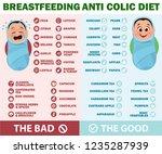 breastfeeding anti colic diet.... | Shutterstock .eps vector #1235287939