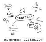 startup of business mind map... | Shutterstock .eps vector #1235381209