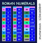roman numerals conversion from...   Shutterstock .eps vector #1236160849