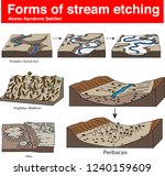 geography forms of stream... | Shutterstock .eps vector #1240159609