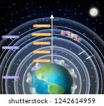 earth atmosphere layers vector... | Shutterstock .eps vector #1242614959