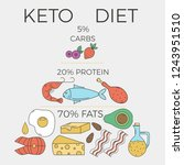 ketogenic diet concept. macros... | Shutterstock .eps vector #1243951510